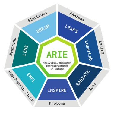 ARIE research infrastructures overview